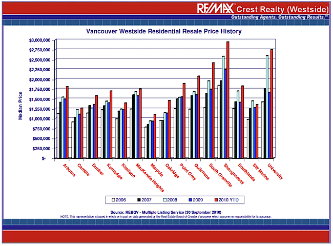VAN WESTSIDE RESIDENTIAL GRAPH.png