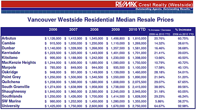 VAN WESTSIDE RESIDENTIAL STATS.png