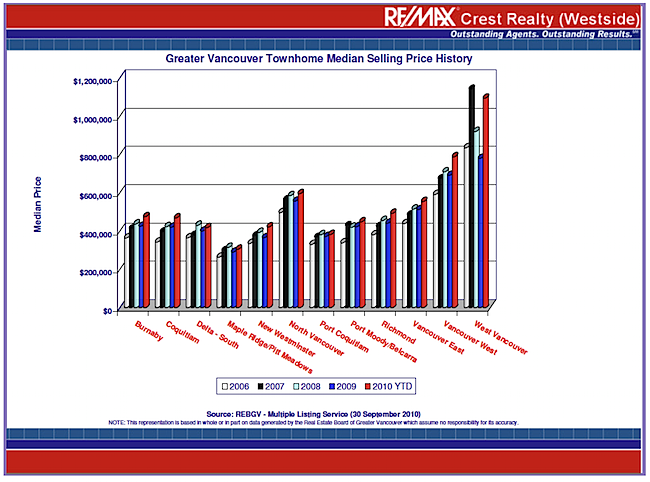 van_townhome_graph SELLING PRICE.png